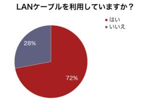 LANケーブル利用率